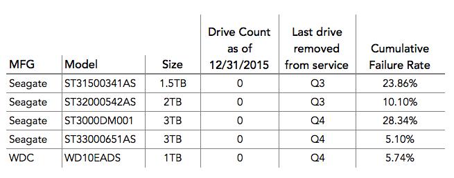 teste de fiabilitate pentru 2015