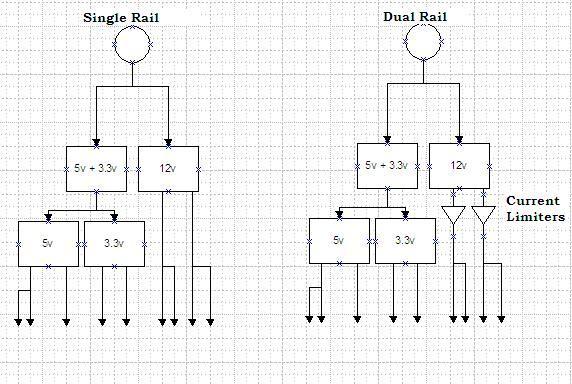 single rail vs dual rail