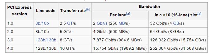tabel viteze PCI Express: Wikipedia