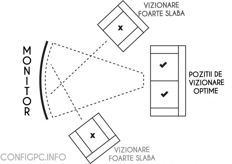 monitor ultra wide unghi de privire