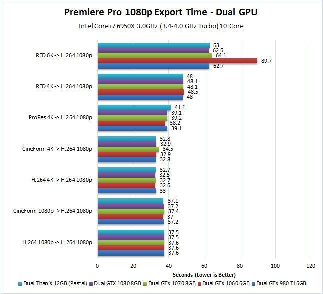 Premiere-Pro-1080p-dual-GPU